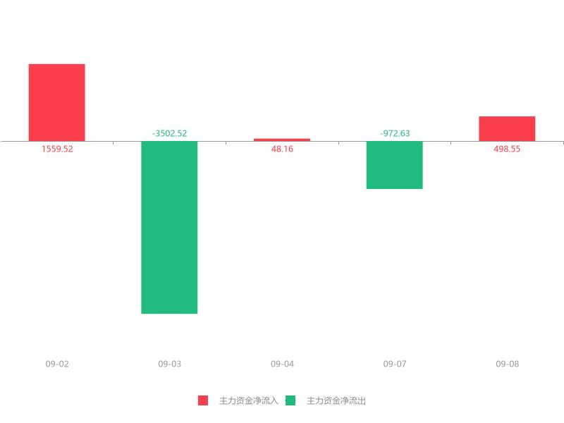 快讯:银禧科技急速拉升6.34% 主力资金净流入498.55万元