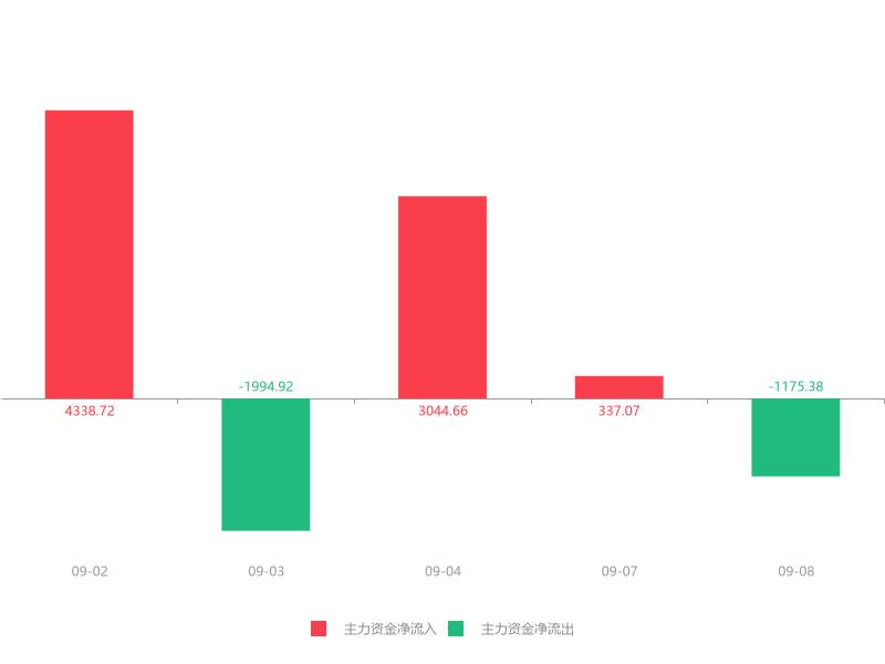 快讯:新文化急速拉升5.65% 主力资金净流出1175.38万元