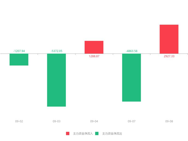 快讯:五洋停车急速拉升7.69% 主力资金净流入2927.33万元