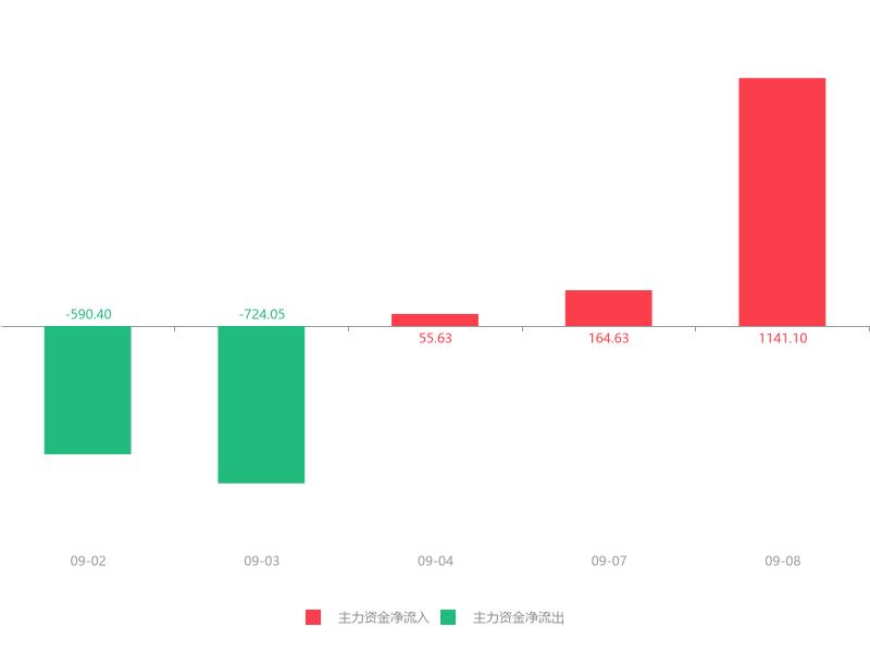 快讯:大烨智能急速拉升6.59% 主力资金净流入1141.10万元