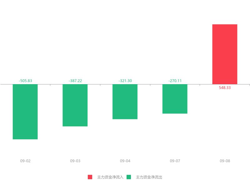 快讯:万里股份急速拉升8.23% 主力资金净流入548.33万元