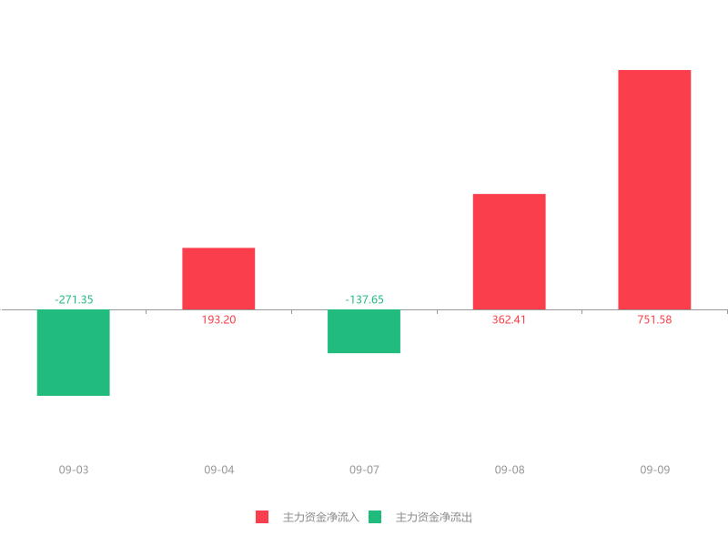 快讯:东华测试急速拉升6.78% 主力资金净流入751.58万元