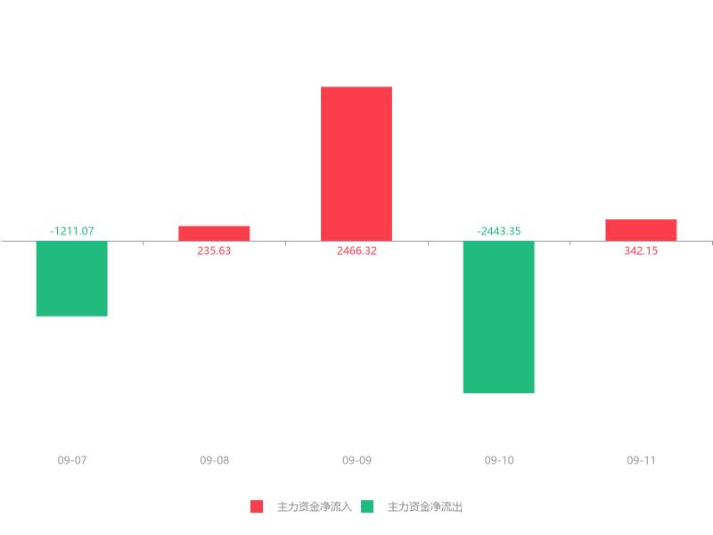 快讯:中潜股份急速拉升6.76% 主力资金净流入342.15万元