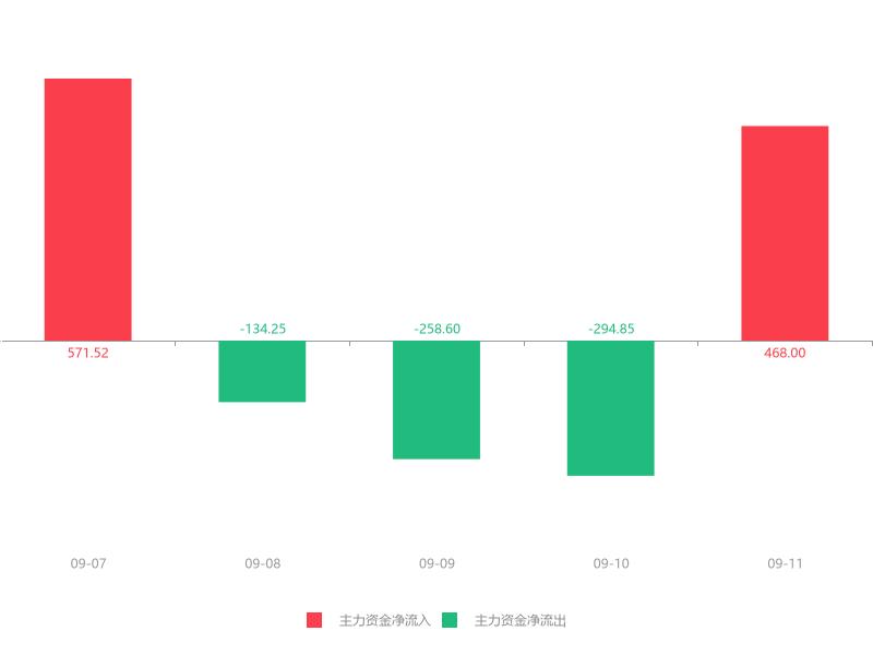 快讯:日辰股份急速拉升6.34% 主力资金净流入468.00万元