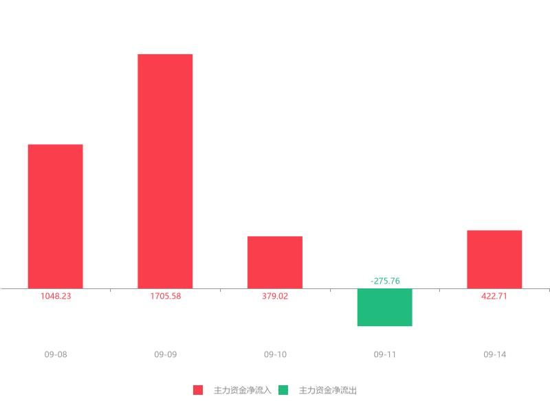 快讯:安利股份急速拉升8.64% 主力资金净流入422.71万元