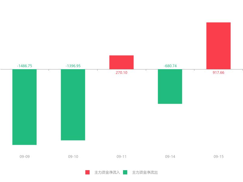 快讯:新疆众和急速拉升6.37% 主力资金净流入917.66万元