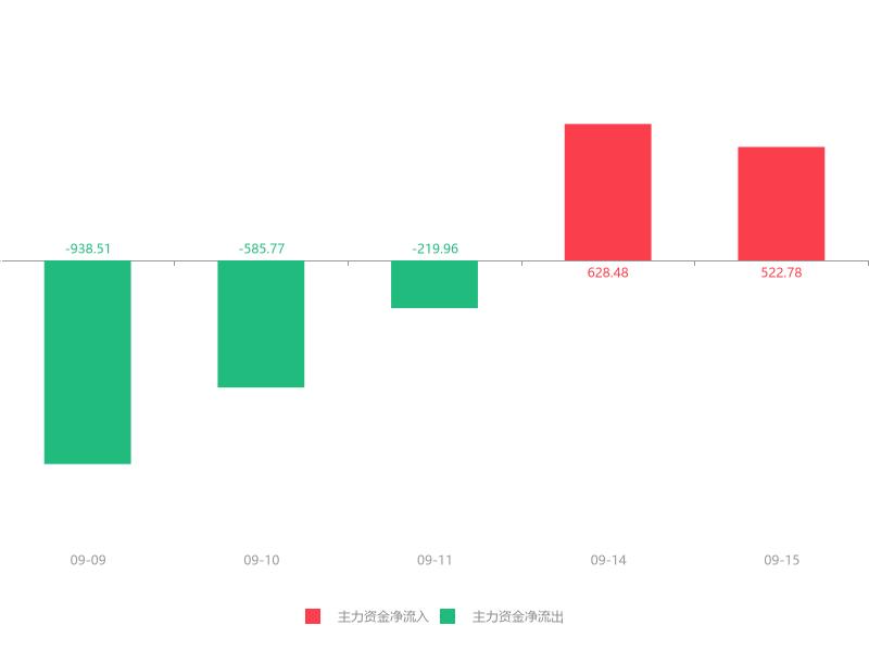 快讯:中坚科技急速拉升7.36% 主力资金净流入522.78万元