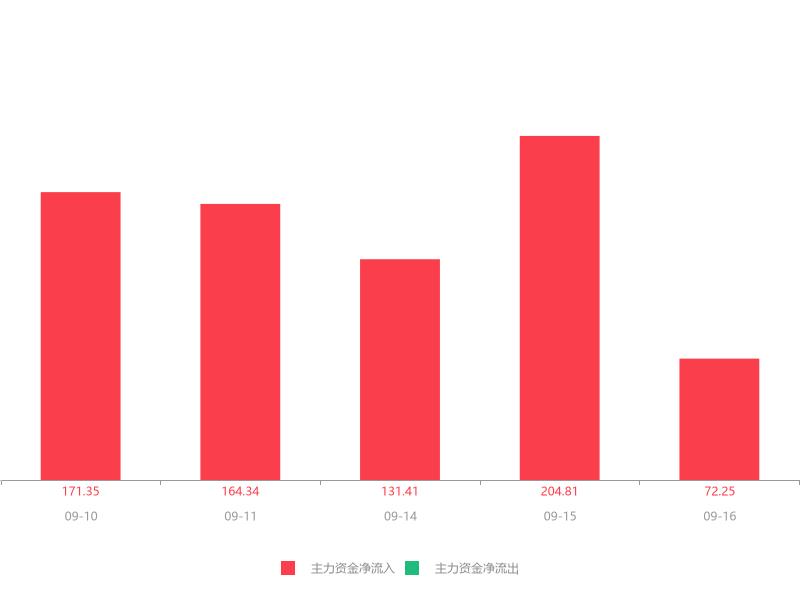 快讯:南岭民爆急速拉升6.10% 主力资金净流入72.25万元