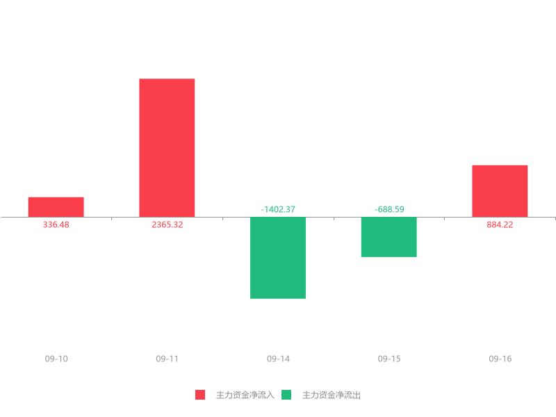 快讯:首开股份急速拉升5.26% 主力资金净流入884.22万元
