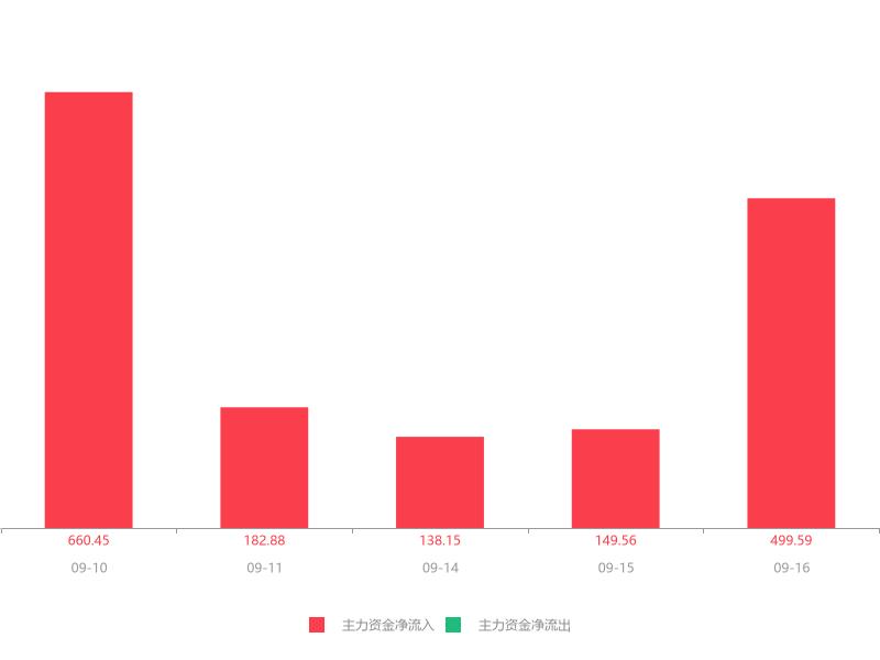 快讯:新日股份急速拉升5.64% 主力资金净流入499.59万元