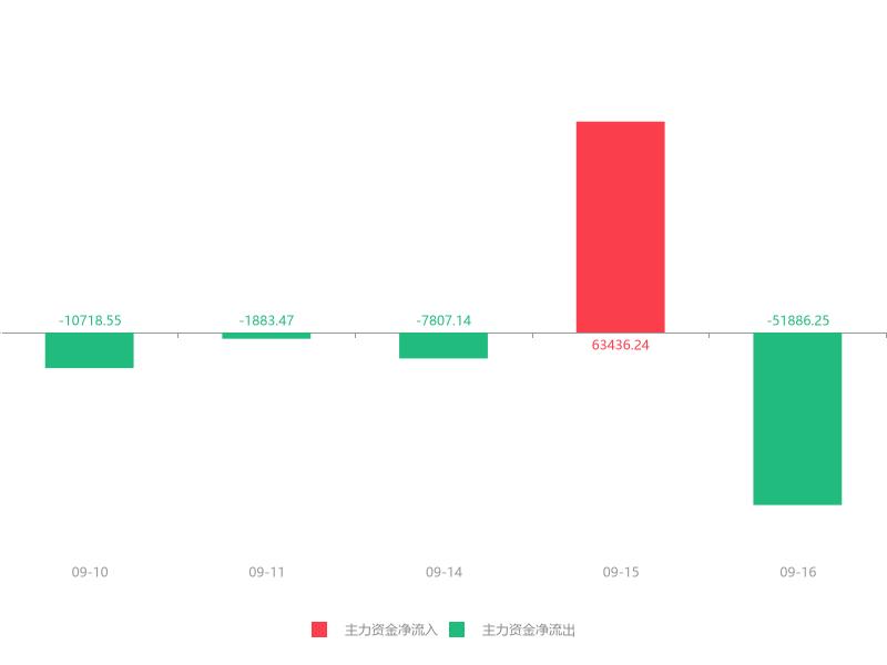 快讯:君正集团急速拉升5.83% 主力资金净流出51886.25万元