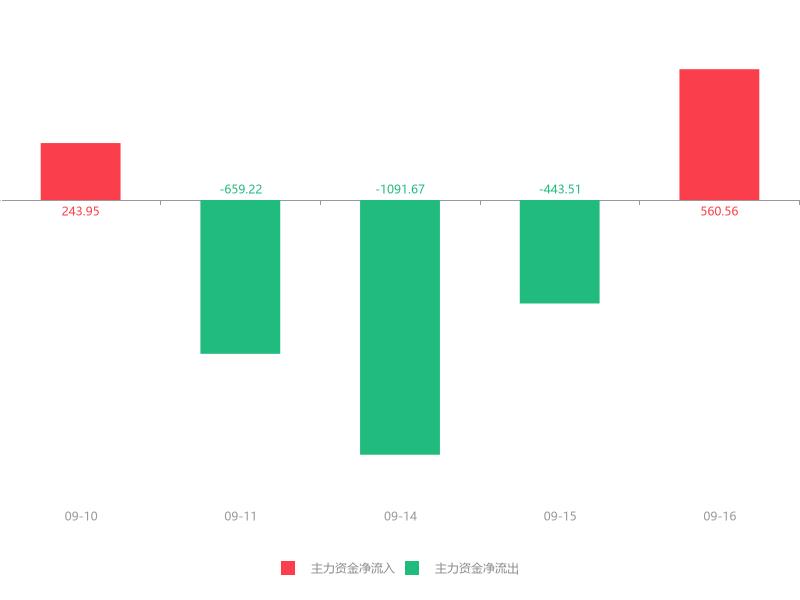 快讯:大元泵业急速拉升5.58% 主力资金净流入560.56万元