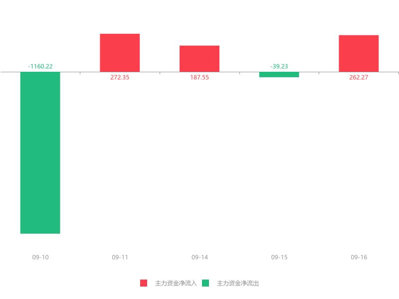 快讯:光云科技急速拉升8.83% 主力资金净流入262.27万元