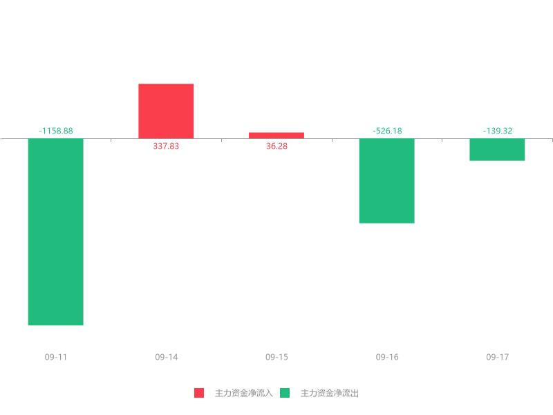 快讯:盛弘股份急速拉升5.73% 主力资金净流出139.32万元