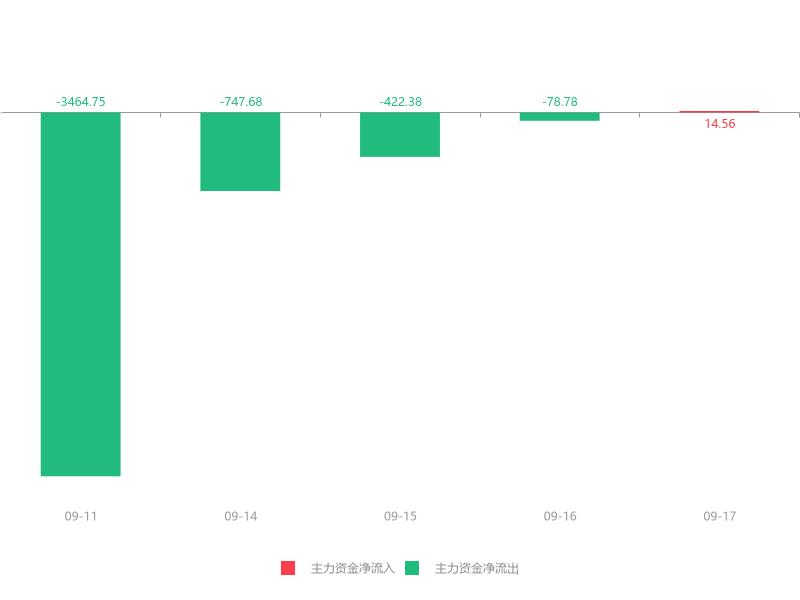 快讯:正元智慧急速拉升7.66% 主力资金净流入14.56万元