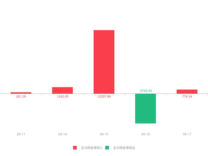 快讯:经纬辉开急速拉升7.23% 主力资金净流入776.54万元