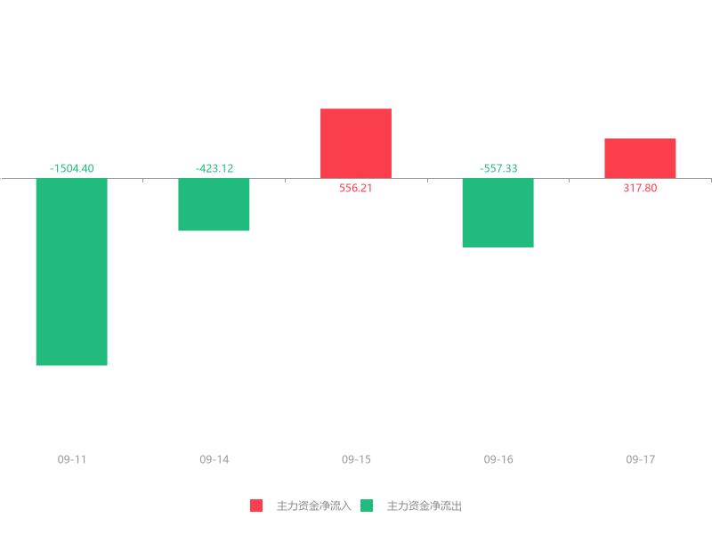 快讯:浩丰科技急速拉升6.68% 主力资金净流入317.80万元
