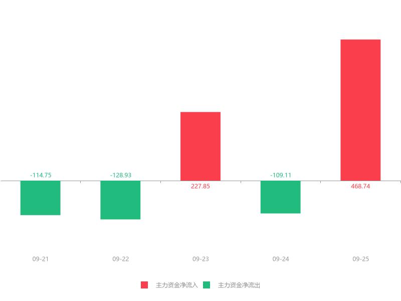 快讯:深天地A急速拉升6.72% 主力资金净流入468.74万元
