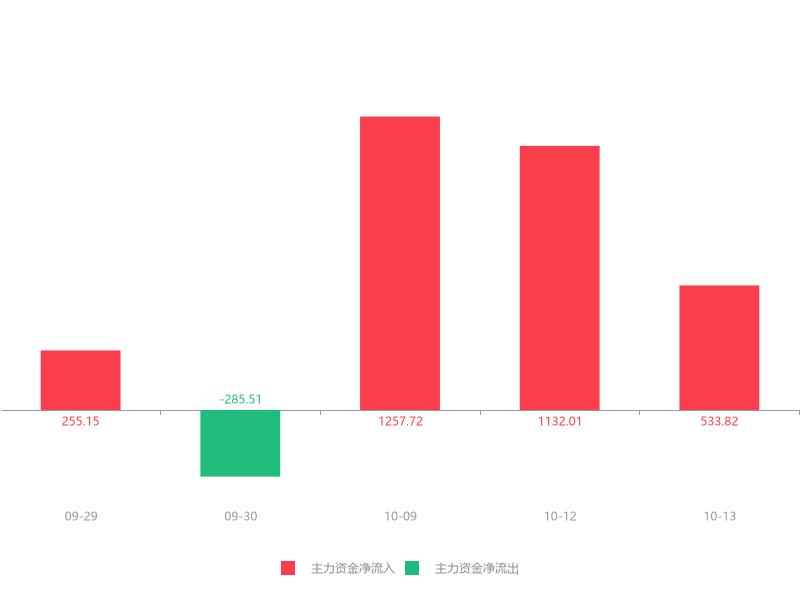 快讯:云南锗业急速拉升7.63% 主力资金净流入533.82万元