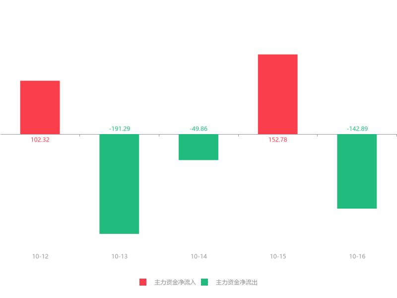 快讯:新宏泽急速拉升8.79% 主力资金净流出142.89万元