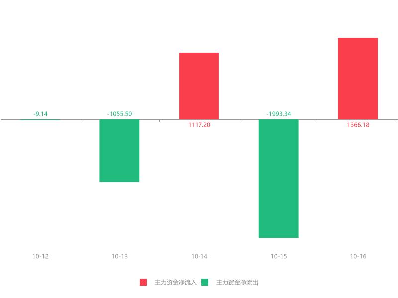 快讯:回盛生物急速拉升5.20% 主力资金净流入1366.18万元