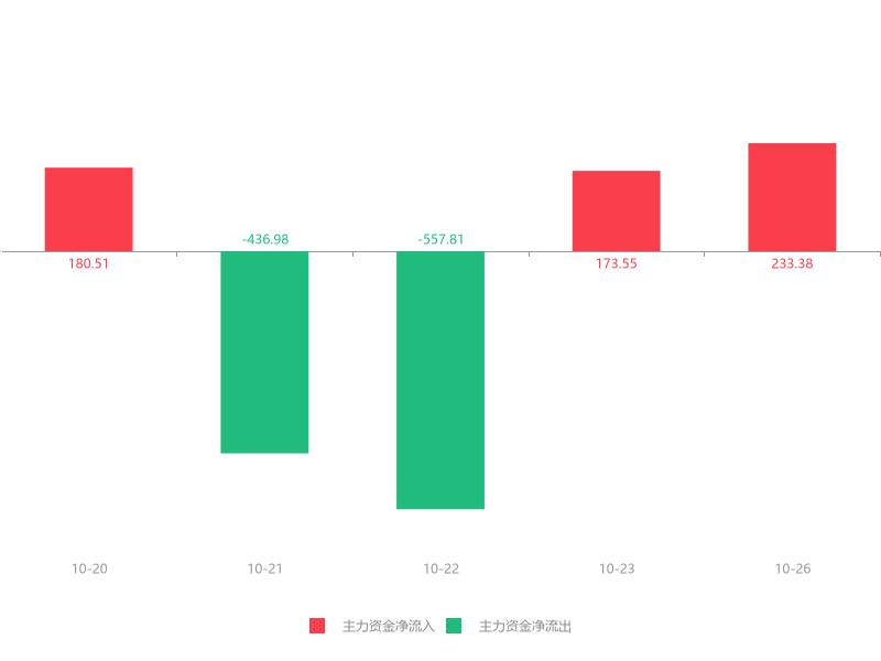快讯:博瑞医药急速拉升8.60% 主力资金净流入233.38万元