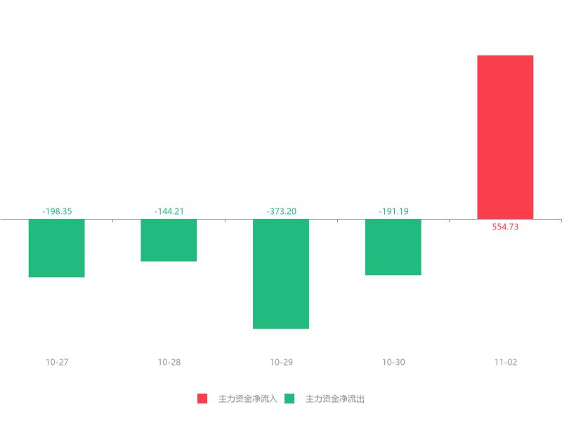 快讯:丰林集团急速拉升5.62% 主力资金净流入554.73万元