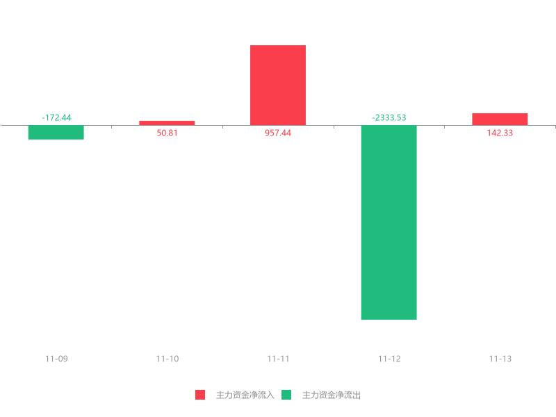快讯:深冷股份急速拉升7.64% 主力资金净流入142.33万元