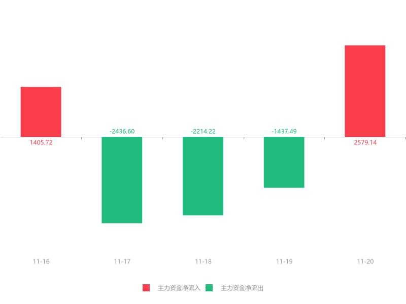 快讯:高新兴急速拉升7.88% 主力资金净流入2579.14万元