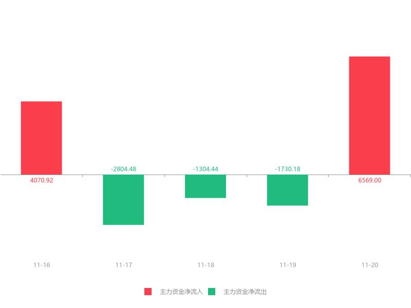 快讯:白银有色急速拉升5.52% 主力资金净流入6569.00万元