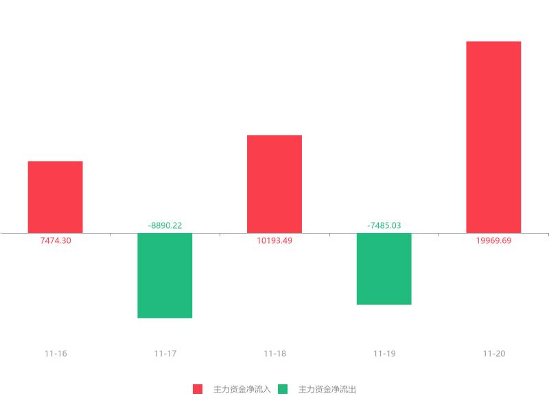 快讯:中国铝业急速拉升7.99% 主力资金净流入19969.69万元