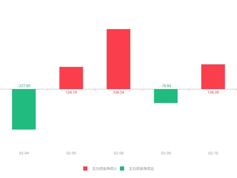 网上股票交易系统模拟器快讯:莱茵体育急速拉升6.69% 主力资金净流入138.39万元
