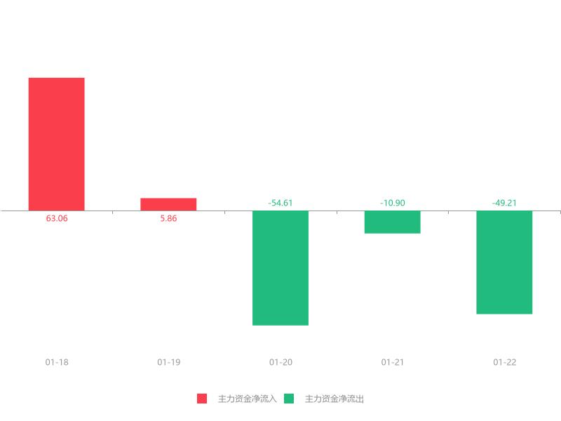 快讯:西藏旅游急速拉升6.13%