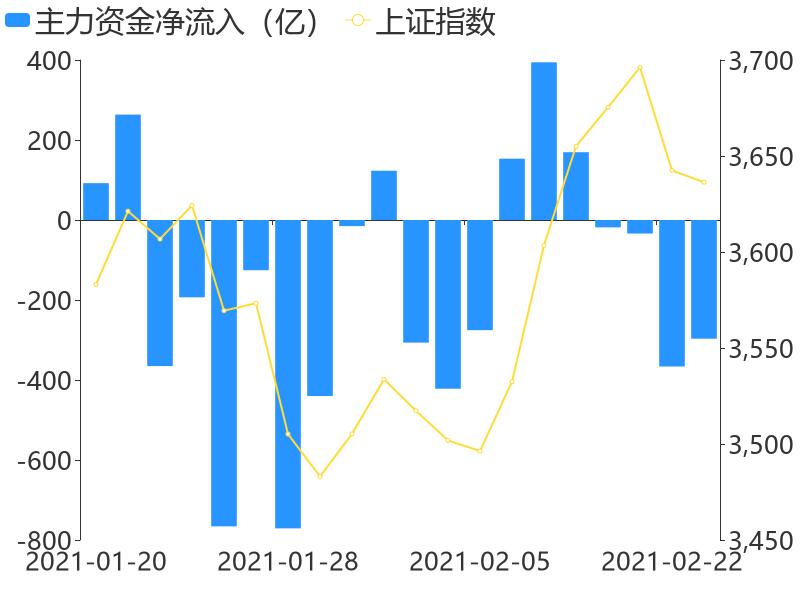 【A股主力资金】2月23日收盘,A股主力资金净流出296.76亿元