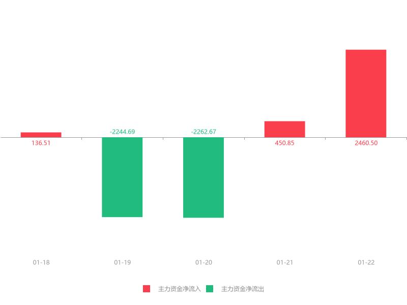 快讯:正川股份急速拉升8.01%