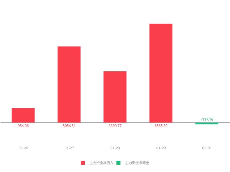 快讯:华菱钢铁急速拉升8.32%