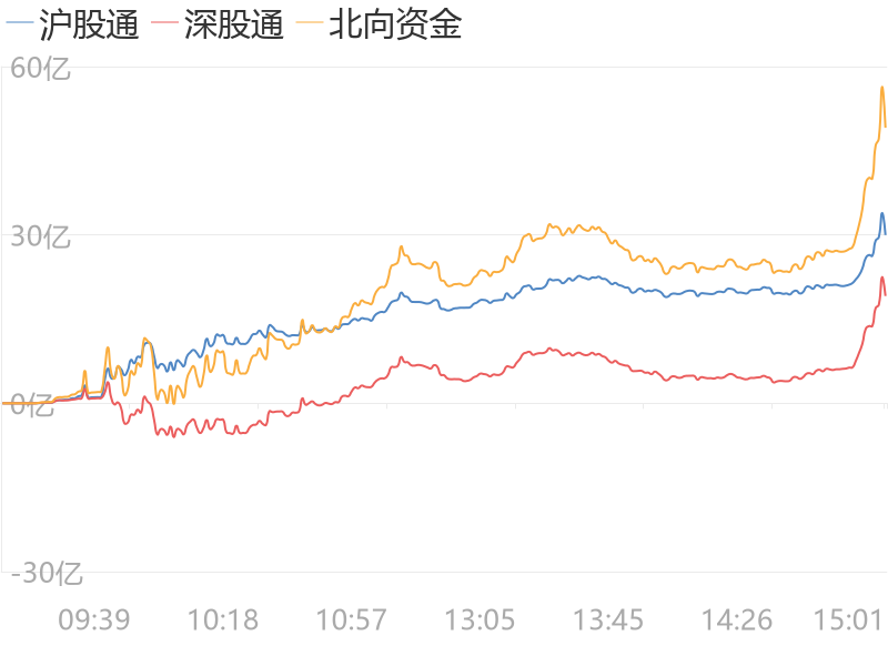 【A股主力资金】3月25日收盘,A股主力资金净流出162.78亿元