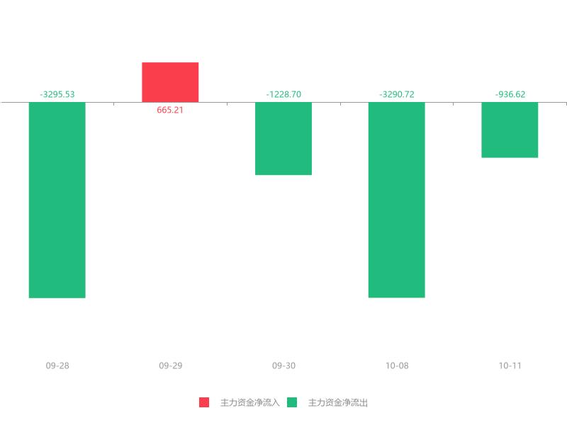 快讯:湖南黄金急速拉升7.46%